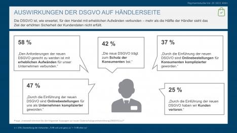 Nicht einmal die Hälfte der Handelsunternehmen sieht den Schutz der Kundendaten als erfüllt an (Quelle: ECC-Payment-Studie Vol. 23)